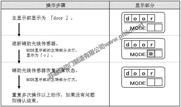 檢知狀態-遙控器控制面板(示圖.)