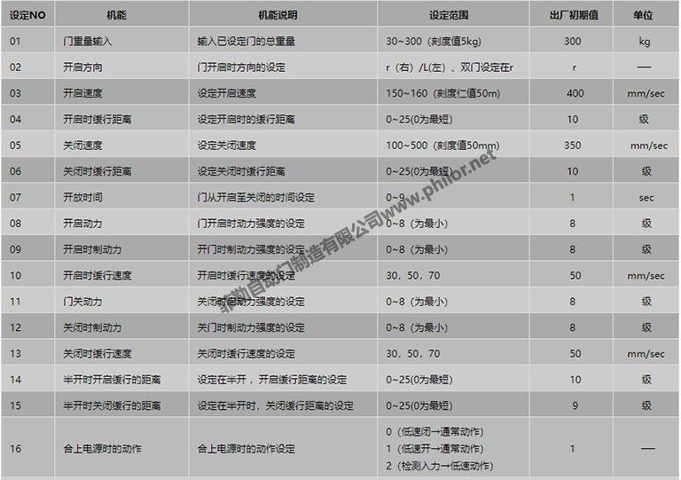 遙控器設定項目表1