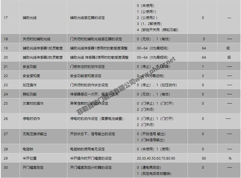 遙控器設定項目表2
