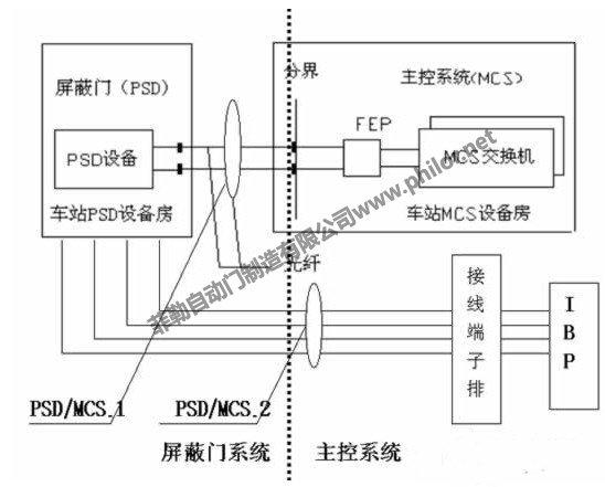 地鐵屏蔽門控制系統原理圖