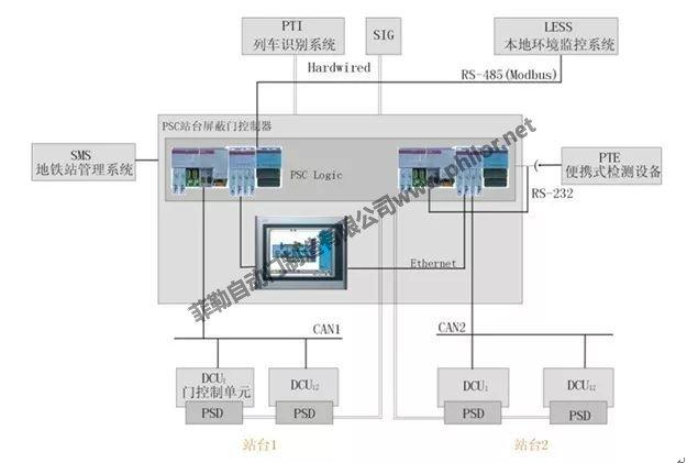 地铁屏蔽门系统组成框架图