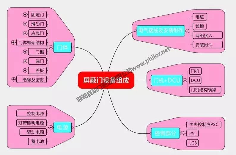 地铁屏蔽门系统划分