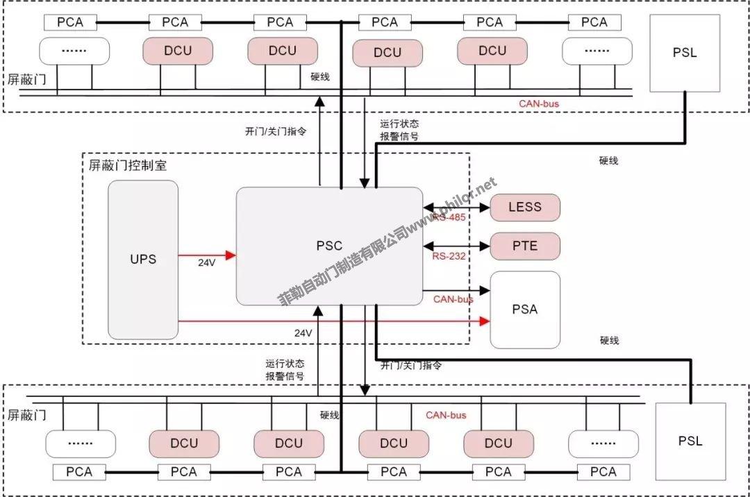 地铁屏蔽门系统原理图
